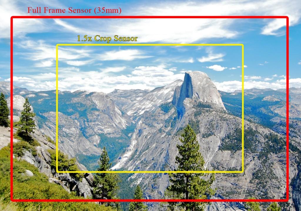 Full frame croplu sensör 2